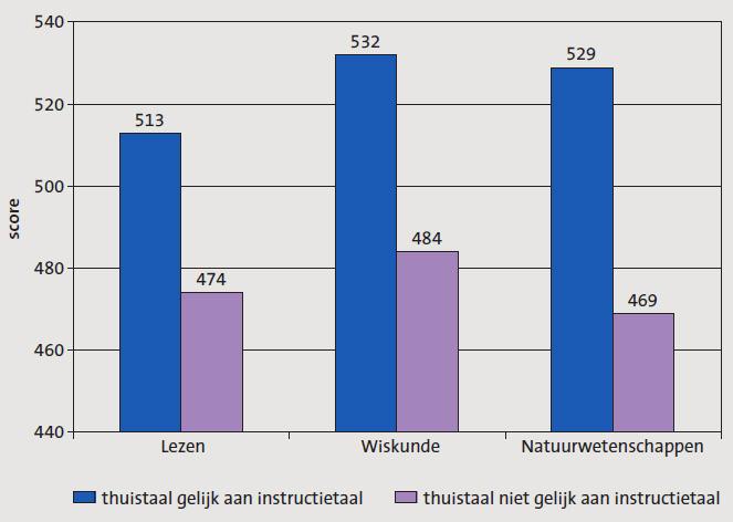 PISA score 2009 Nederlandse kinderen vs Allochtonen