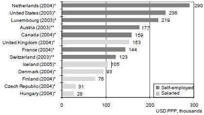 Salaris Medisch Specialisten zijn in Nederland de hoogste ter wereld