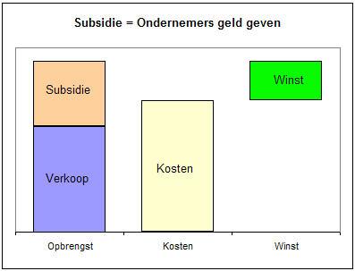 Hoe werkt subsidie