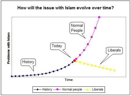 The issue with Islam