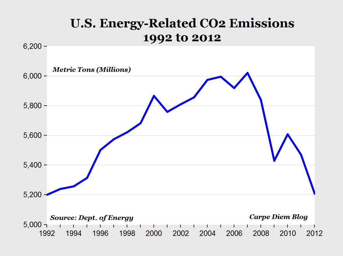 US CO2 production