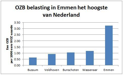 free sex nederland Emmen
