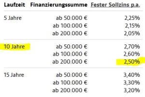 ING hypotheek in Duitsland