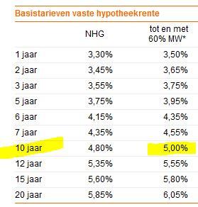 ING hypotheek in Nederland