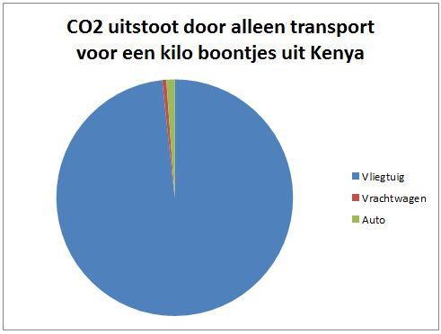 CO2 voor boontjes uit kenya