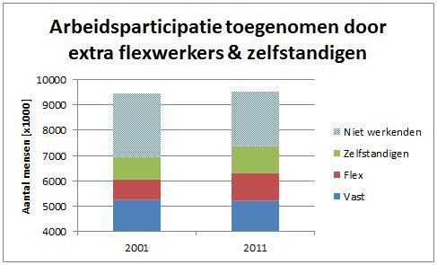 Data cbs.nl