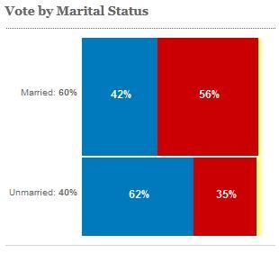 Vote by marital status