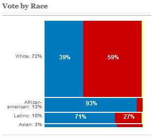 Vote by Race