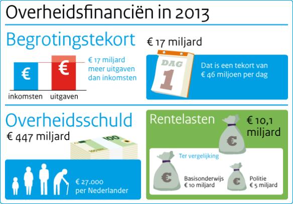 infographic-overheidsfinancien-in-2013