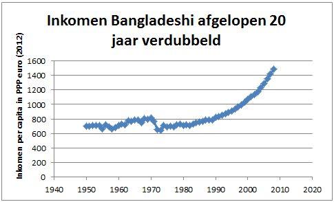 Inkomen Bagladeshi