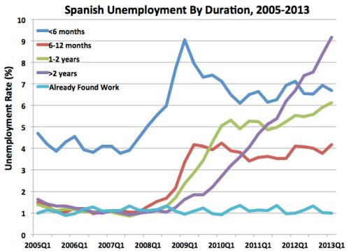SpainUnemployment