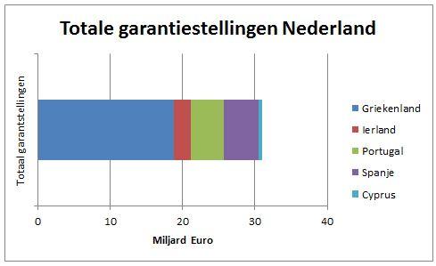 Data rijksoverheid.nl + berekeningen auteur