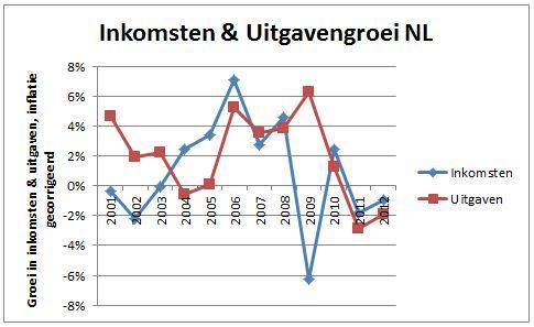 Data cbs.nl + berekening auteur