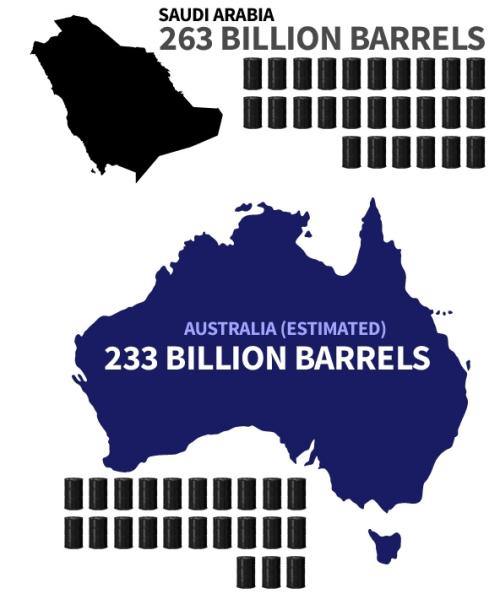 Oil Australia