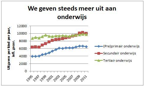 data cbs.nl + berekeningen auteur