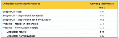 Uit een rapport van CE Delft en ECOFIS, gemaakt voor Eneco en Triodos Bank