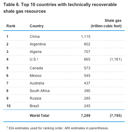 shale gas -- countries ranked shale gas