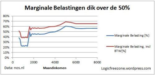 NOS.nl + berekeningen auteur