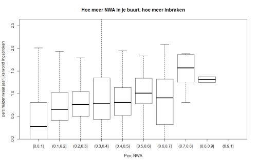 Een buurt zonder NWA heeft minder dan de helft aantal inbraken dan een buurt met heel veel NWA. Data politie.nl, cbs.nl en berekeningen auteur.