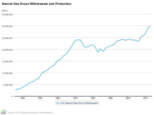 Shale gas production in the US, data EIA.gov