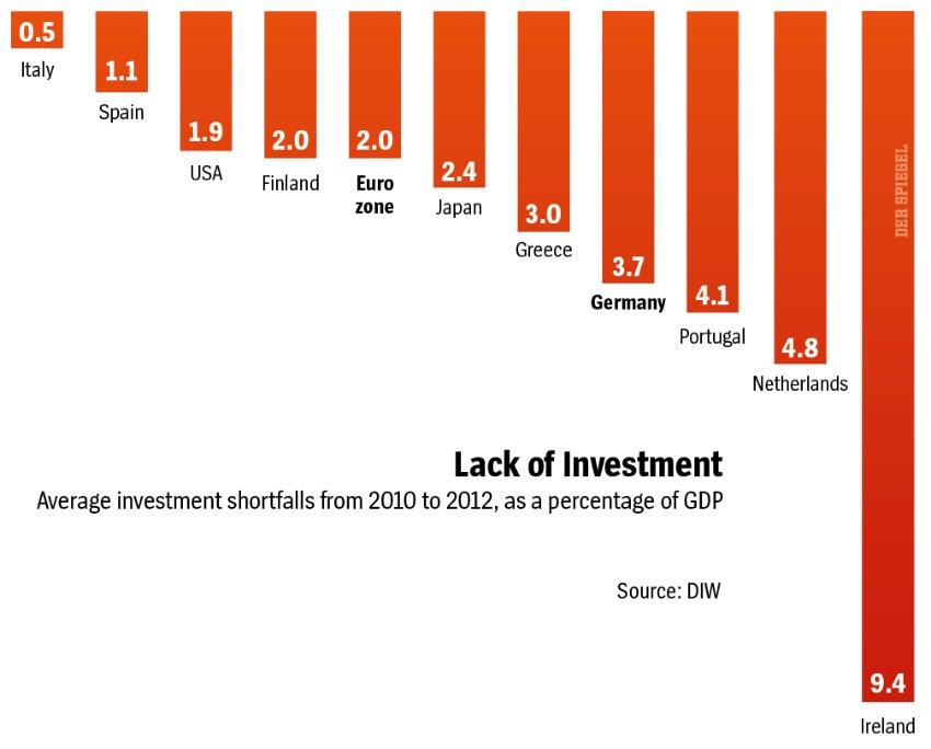 TekortAanInvesteringen
