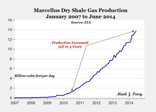marcellus-shale-gas