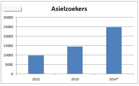 Asielzoekers-in-Nederland