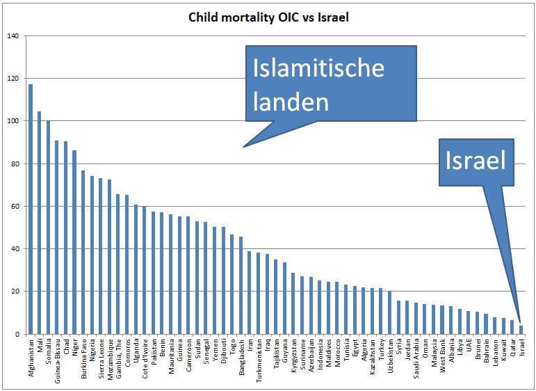 IOC vs Israël Child Mortality