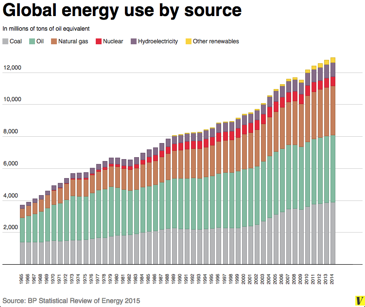 global energy use by source 2015