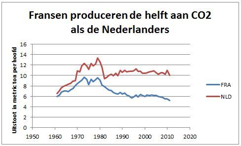 co2 uitstoot Nederland frankrijk