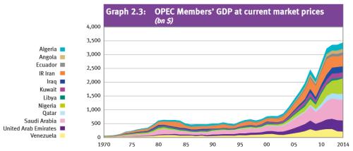 OPEC GDP