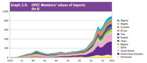 OPEC Imports