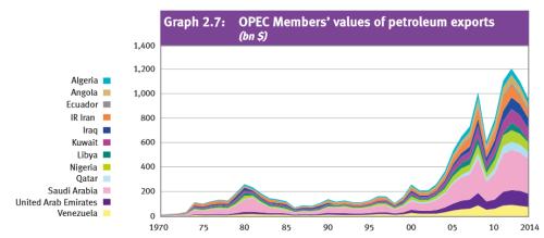 OPEC Oil Exports