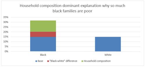 Black poverty US