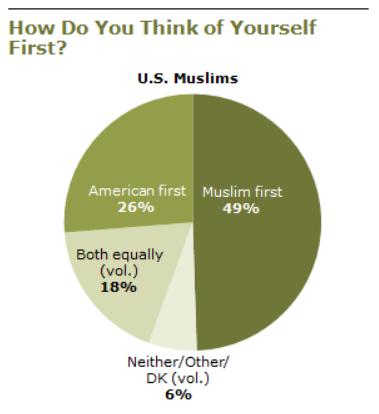 Muslim US