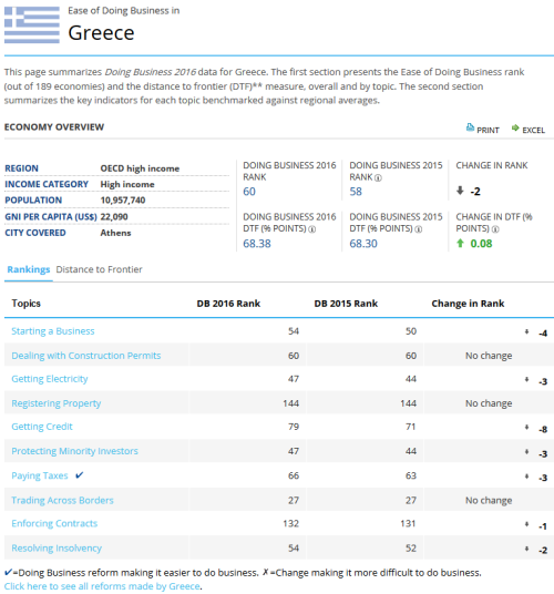 20160328 World bank Ease of doing business Greece