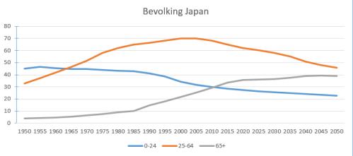 Bevolking Japan