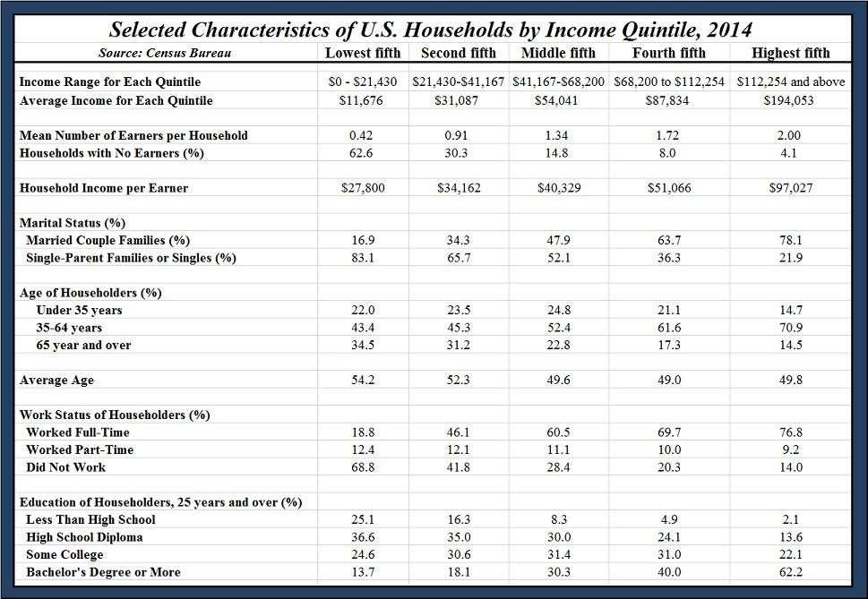income us 2014