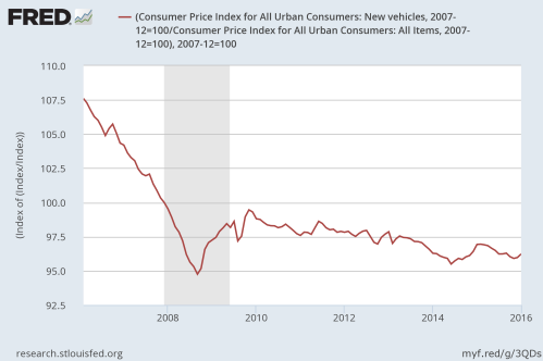 New Vehicle Price Index (inflation corrected)