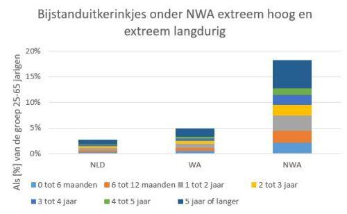 NWA krijgen extreem lang en extreem vaak bijstand uitkerinkjes