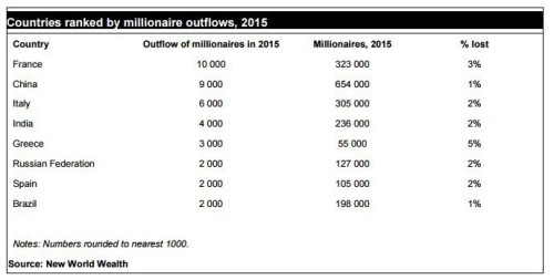 country-migration-millionaires
