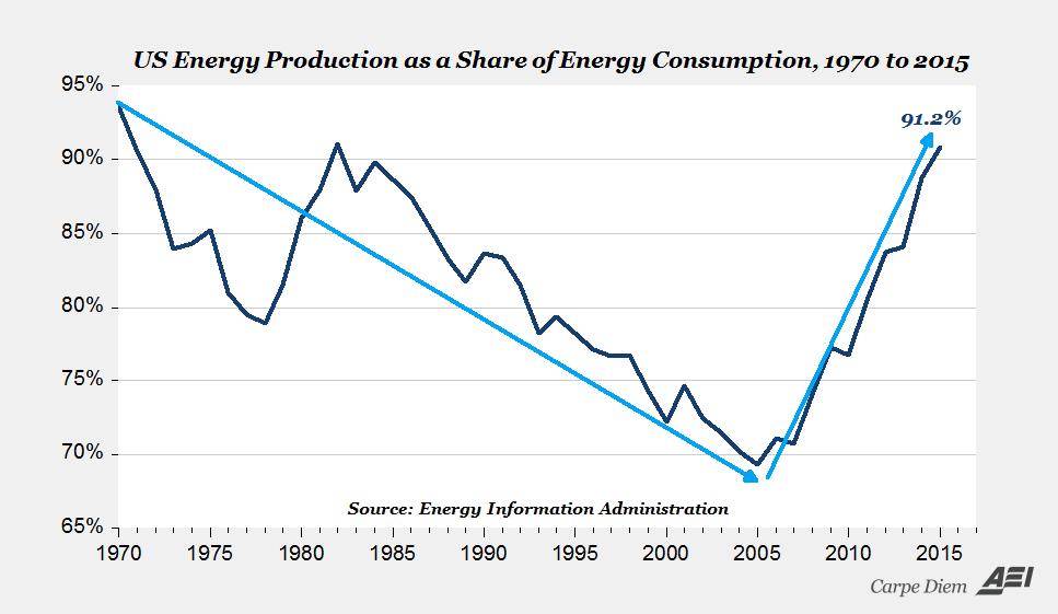 US Energy production