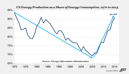 US Energy production