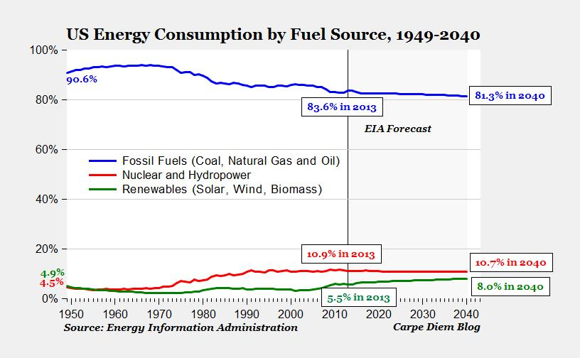Fossil Fuel will keep on dominating the energy sector