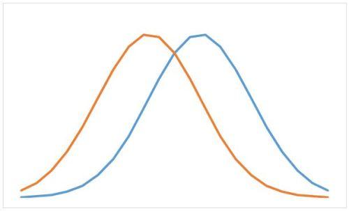 Twee Normale verdelingen 1 standaard deviatie verschil