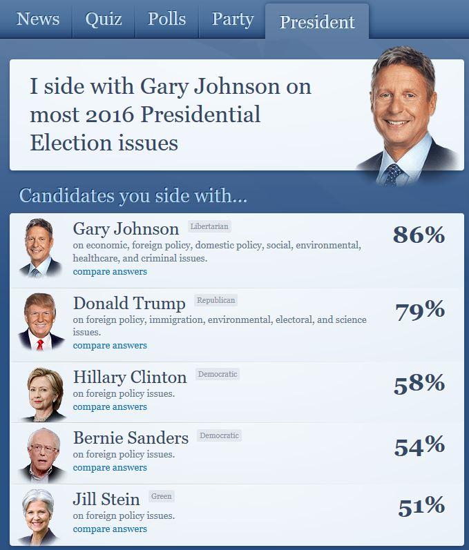 US POTUS elections 2016