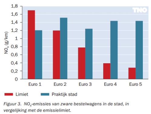 Al twee decennia lang voldoen vrachtwagens niet aan de Euro norm voor NOx uitstoot