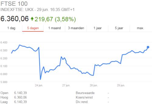 FTSE staat al weer hoger dan voor BREXIT