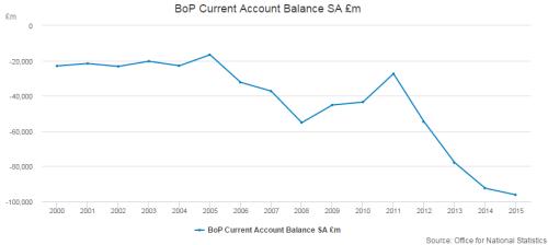 De Britten hebben al een decennia lang een tekort of de handelsbalans