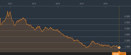 Italiaanse 10 jaars staatsobligaties hebben een yield van 1.2%